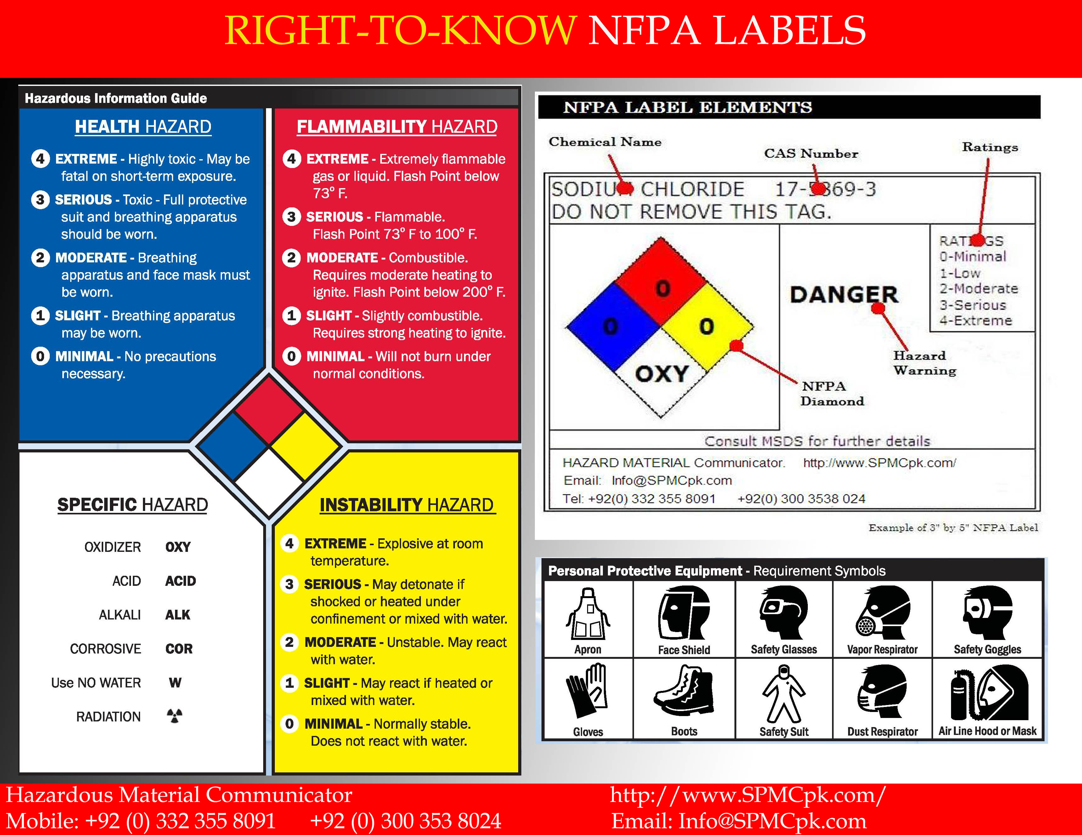 Nfpa 704 Spmcpk Com Hazard Communication By Nfpa Diamond Nfpa 704